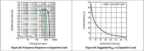 Click here for larger image  Response shapes and recommended external ROUT vs capacitive loads.