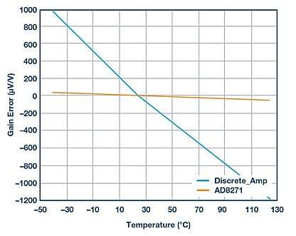 Gain error vs. temperature comparison--AD8271 vs. discrete solution.