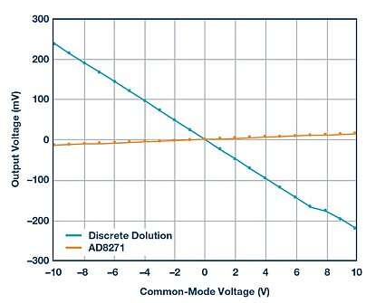 Output voltage vs. common-mode voltage--AD8271 vs. discrete solution.