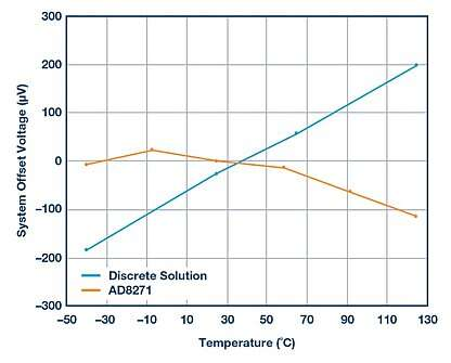 System offset vs. temperature--AD8271 vs. discrete solution.