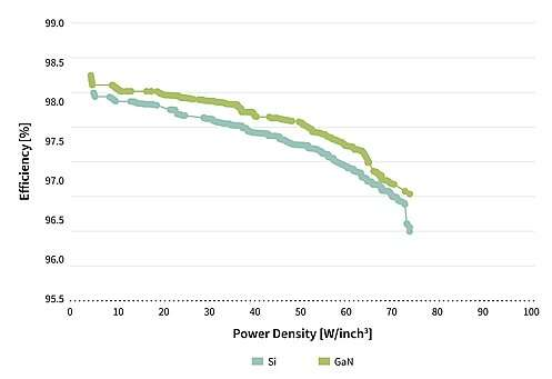 Optimization results for the LLC stage showing efficiency versus power density both for Si and GaN based power devices