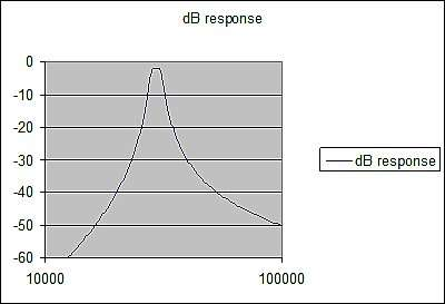 Amplitude response of figure 1's filter, calculated by Excel.