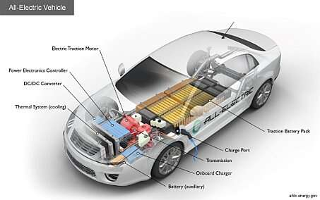 Click here for larger image  Power conversion components in an electric vehicle (Image source: US Department of Energy)