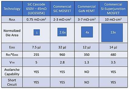 SiC FET (cascode) RDSA - normalized ON-resistance with die area comparison