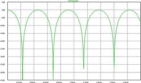 Click here for larger image  Lowpass comb filter frequency response.