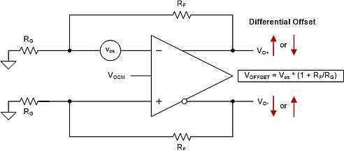Offset voltage model for an FDA
