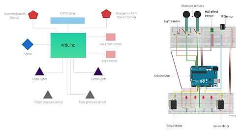 Click here for larger image The System (left) and Circuit (right) Diagram of a wireless smart home system (Source: Source: Setu Kathawate)