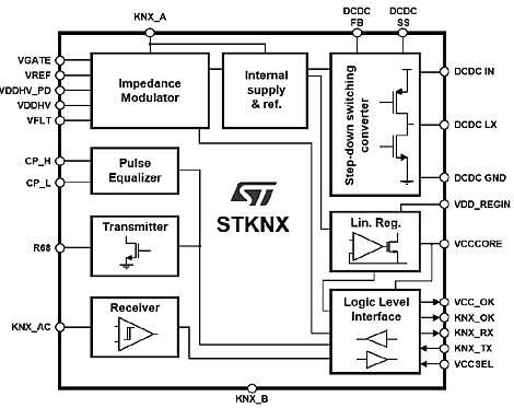 The block diagram of 'The STKNX is a transceiver device for KNX TP communication. The small package and few external components enable the very compact KNX nodes design. The simple interface to the μC allows easy replacement of physical layer discrete components implementations. The STKNX device features two integrated voltage regulators for external use in the application: the selectable 3.3 V / 5 V - 20 mA linear regulator and the adjustable 1 V to 12 V - 150 mA high-efficiency DC/DC step down switching converter.' (Source: ST.com)