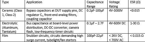 Types of commercially available capacitors based on dielectric materials.