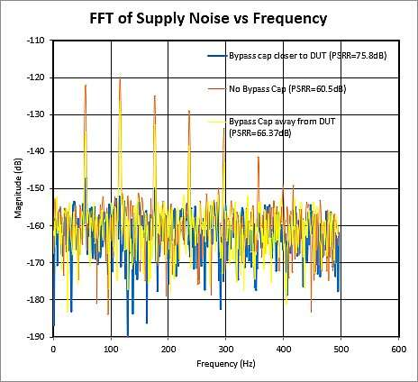 FFT of MAX11254 ADC output conversion codes shows the AC noise magnitude from the supply.