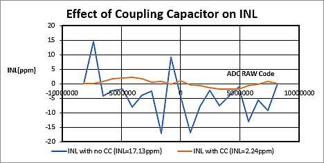 Effect of coupling capacitor on MAX11254 ADC INL measurements