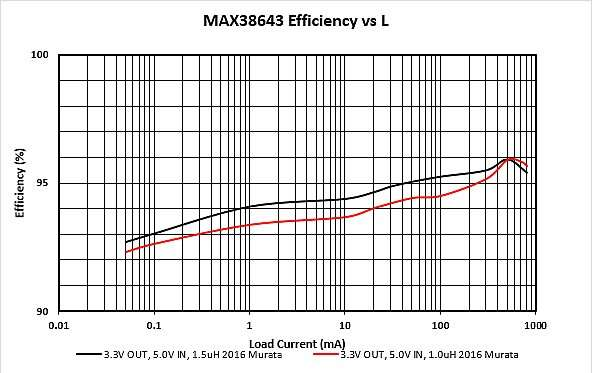 Efficiency versus inductance for MAX38643 buck regulator with different inductors.