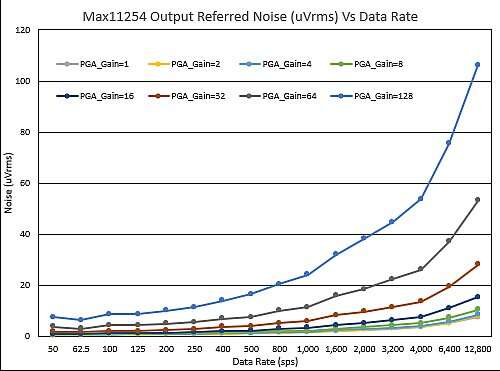 Max11254 PGA output referred noise.