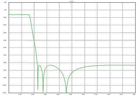 Click here for larger image  The voltage gain of figure 1's values with the load resistor fitted.