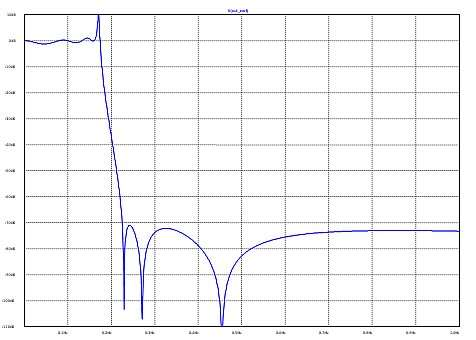 Click here for larger image  The voltage gain of figure 1's values without the load resistor fitted.