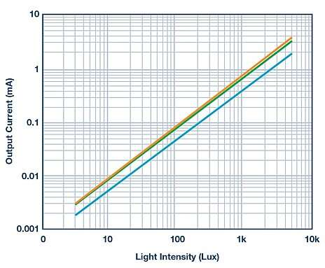 Characteristic curves of current to light intensity for red, green, and blue photodiodes.