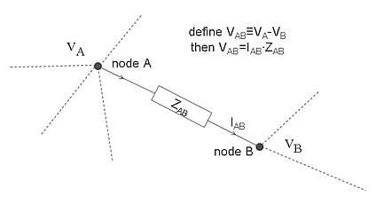 An impedance Z forming a branch between nodes A and B.