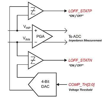 Monitor comparator outputs for on/off declaration; analyze ADC output for impedance measurement