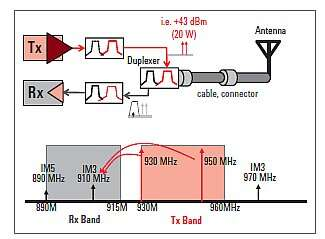 This overview block diagram and frequency bands for communication systems shows how PIM-related signals can 'creep into' the system. (Image source: Keysight Technologies)