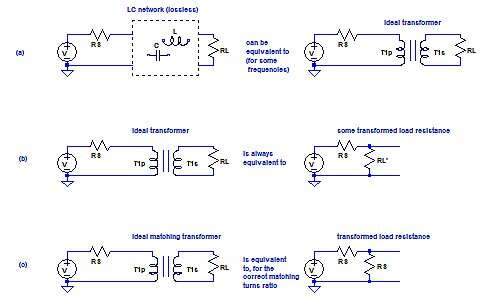 Click here for larger image   (a) to (c): An LC network can act as a transformer.
