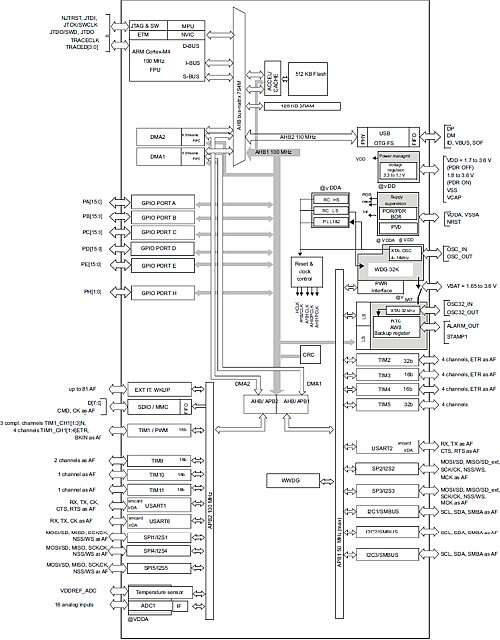 The block diagram of 'The STM32F411XC/XE devices is based on the high-performance Arm Cortex -M4 32-bit RISC core operating at a frequency of up to 100 MHz The Cortex-M4 core features a Floating point unit (FPU) single precision which supports all Arm single-precision data processing instructions and data types. It also implements a full set of DSP instructions and a memory protection unit (MPU) which enhances application security.' made by the STMicroelectronics Company (Source: Click on this link for a larger image: STMicroelectronics)