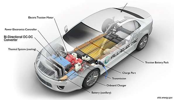 A typical EV battery system (Source: US Department of Energy)