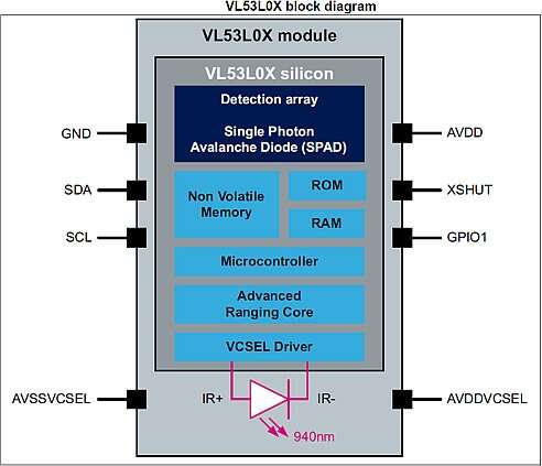 p>The block diagram of 'The VL53L0X is a new generation Time-of-Flight (ToF) laser-ranging module housed in the smallest package on the market today, providing accurate distance measurement whatever the target reflectances unlike conventional technologies. It can measure absolute distances up to 2m, setting a new benchmark in ranging performance levels, opening the door to various new applications.' made by the STMicroelectronics Company<br /> (Source: STMicroelectronics)<br />