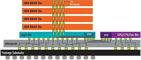 High Bandwidth Memory and Interposer (Image courtesy of AMD)