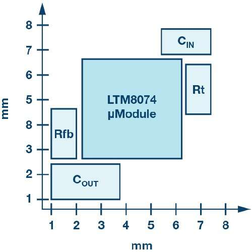 The LTM8074 with a VIN  of up to 40 V and an output current of 1.2 A in a space of just 4 mm × 4 mm.