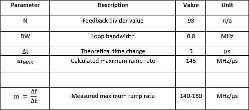 Positive ramping slope: measured vs. calculated