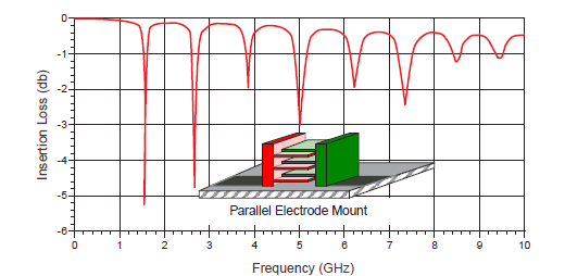 The insertion loss of an MLCC where the electrodes are parallel to the substrate surface (Image source: Figure A Johanson Technology)