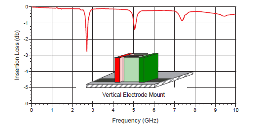 The loss for vertical mounting where the electrodes are perpendicular to the substrate surface for the same capacitor value (Image source: Figure B Johanson Technology)