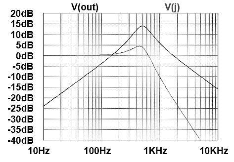 Voltages at nodes out and J in Figure 2. V(j) is a lowpass response.