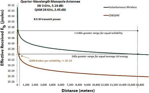 Simply by Changing out the PLL, a 140x Improvement in Transmission Distance Can Be Realized