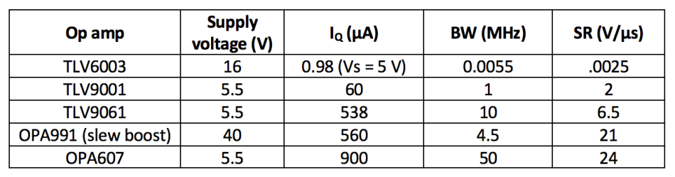 table of op amp BW and SR