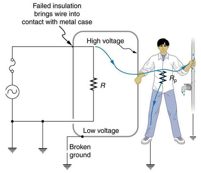 diagram of how worn insulation can lead to a person being shocked